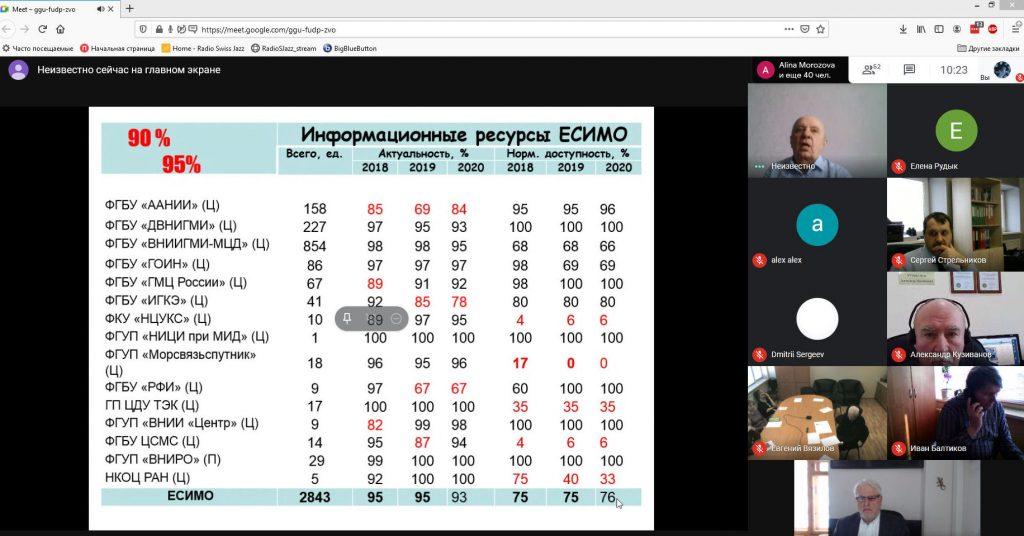 Участие Центра ЕСИМО в ИГКЭ в Межведомственном совещании 2021 г.